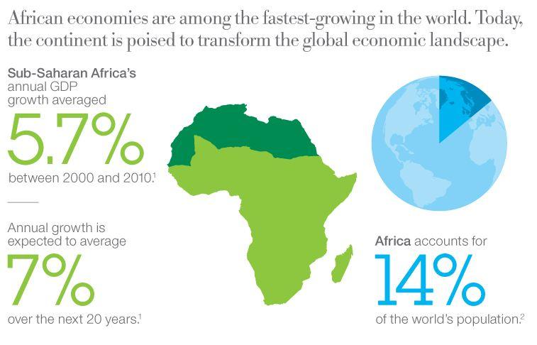 Emerging African Markets