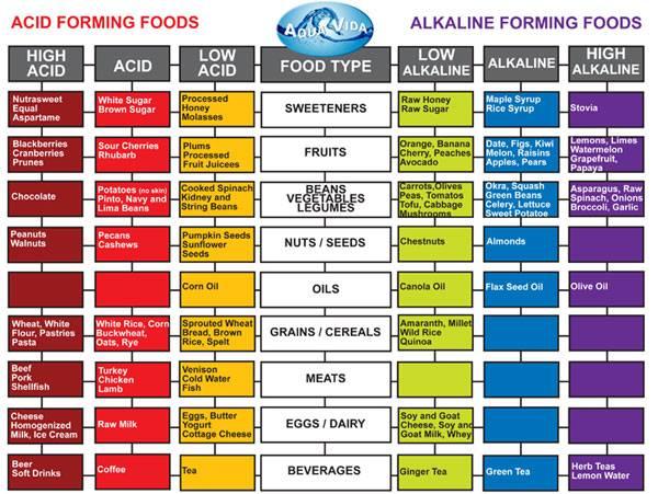 acid_foods
