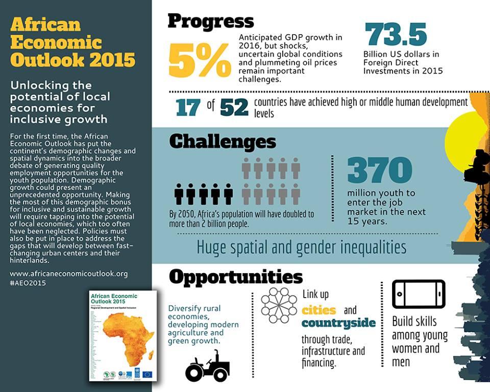 African Economic Development 2016