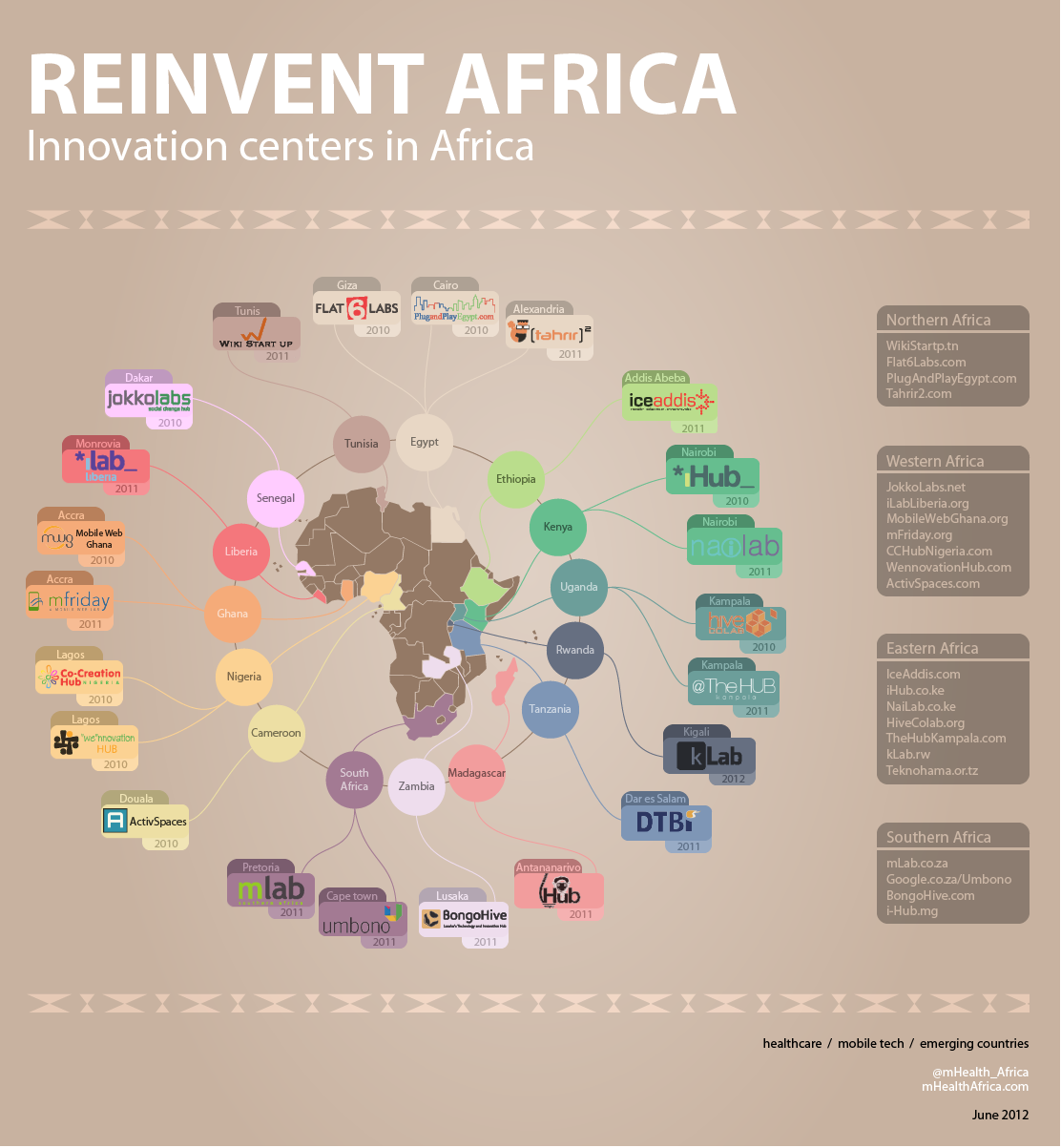 African Tech Innovation