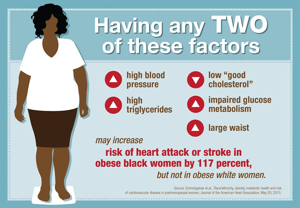 Women and high blood pressure