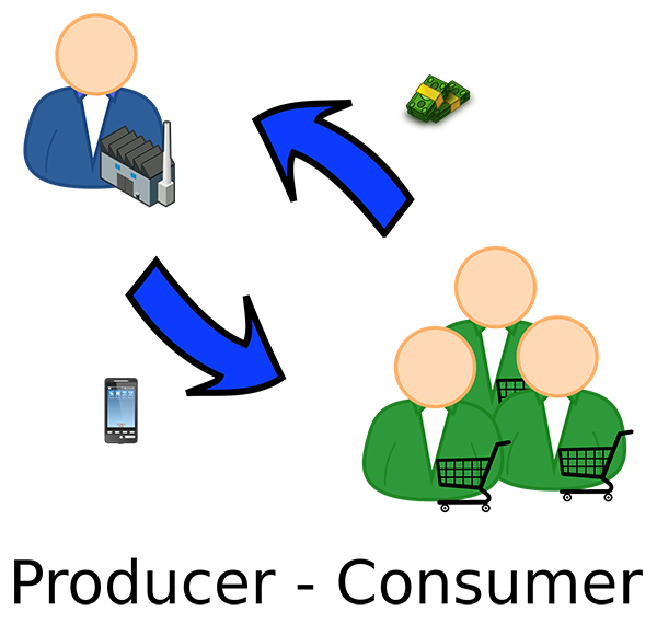 Producer to Consumer
